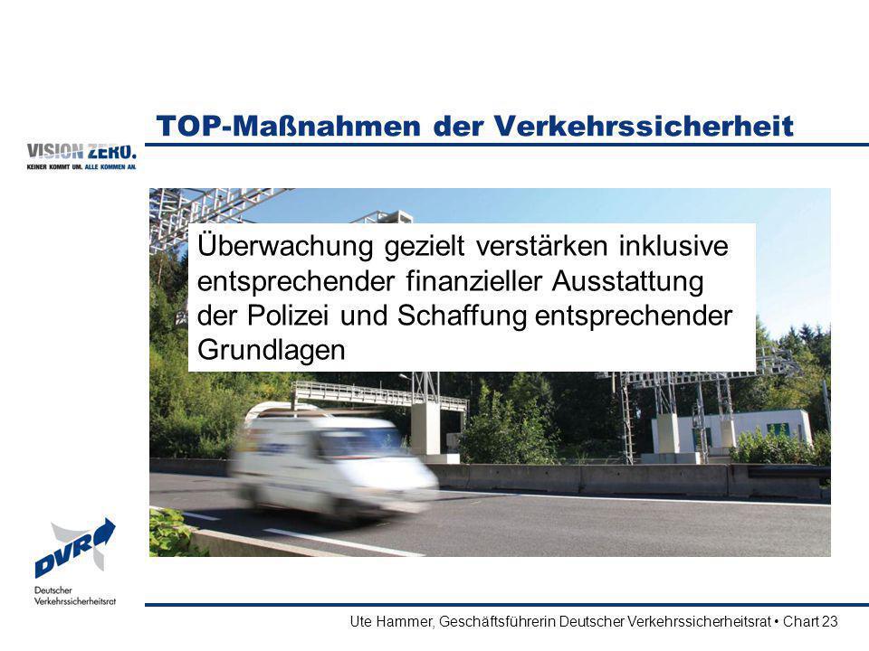 Ute Hammer, Geschäftsführerin Deutscher Verkehrssicherheitsrat Chart 23 TOP-Maßnahmen der Verkehrssicherheit Überwachung gezielt verstärken inklusive