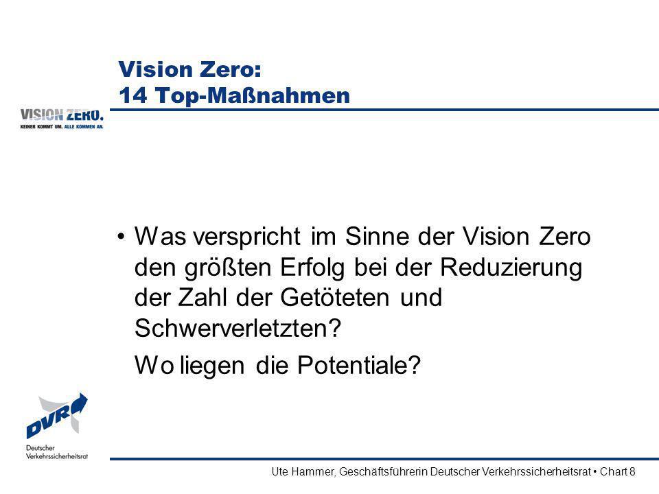 Ute Hammer, Geschäftsführerin Deutscher Verkehrssicherheitsrat Chart 19 TOP-Maßnahmen der Verkehrssicherheit Sichtbarkeit von Fußgängern, Fahrrad-, Pedelec- und Motorradfahrern verbessern