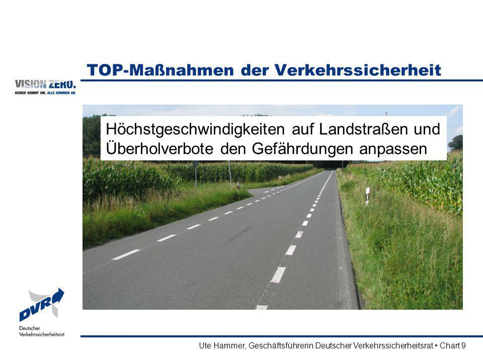 Ute Hammer, Geschäftsführerin Deutscher Verkehrssicherheitsrat Chart 9 TOP-Maßnahmen der Verkehrssicherheit Höchstgeschwindigkeiten auf Landstraßen un