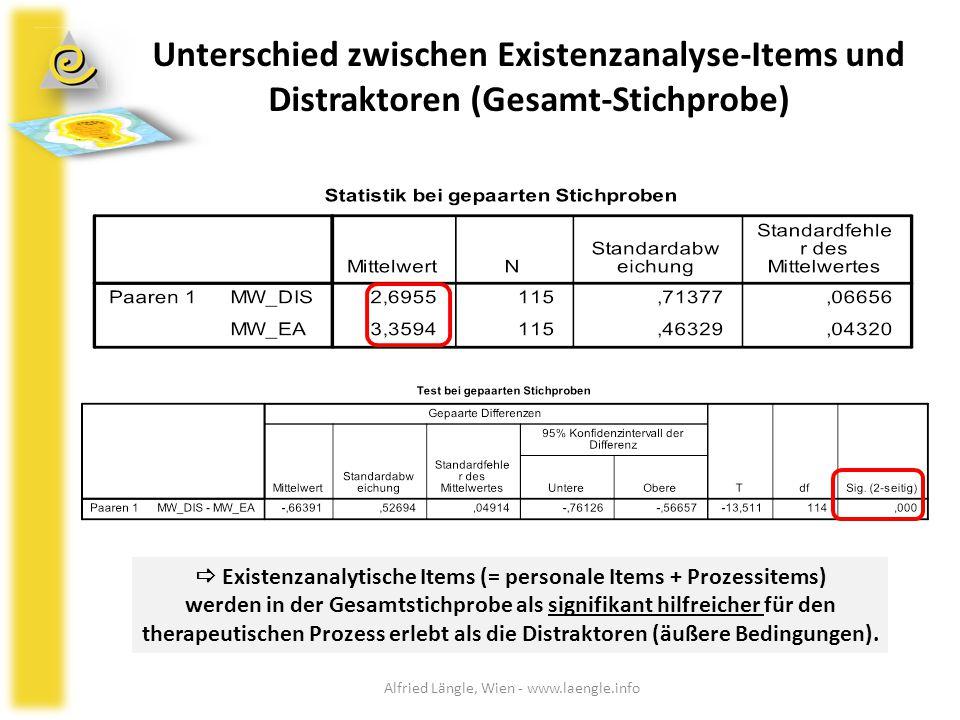 Unterschied zwischen Existenzanalyse-Items und Distraktoren (Gesamt-Stichprobe)  Existenzanalytische Items (= personale Items + Prozessitems) werden