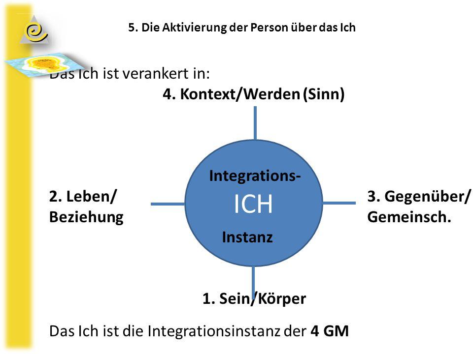 ICH 5. Die Aktivierung der Person über das Ich Das Ich ist verankert in: 4. Kontext/Werden (Sinn) Integrations- 2. Leben/ 3. Gegenüber/ Beziehung Geme