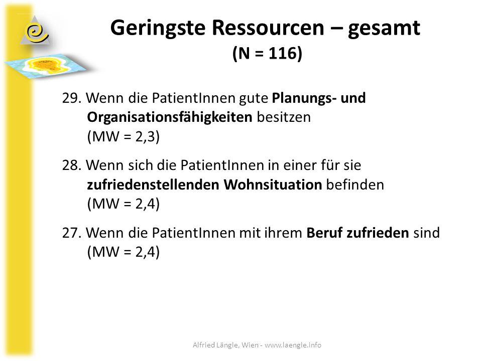 Geringste Ressourcen – gesamt (N = 116) 29. Wenn die PatientInnen gute Planungs- und Organisationsfähigkeiten besitzen (MW = 2,3) 28. Wenn sich die Pa