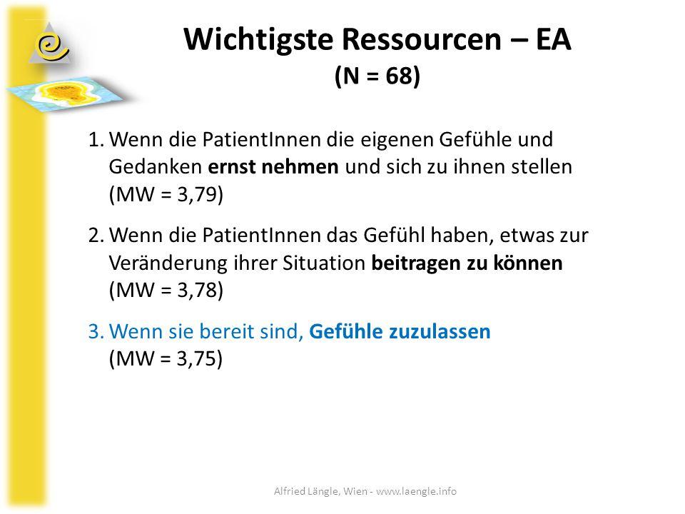 Wichtigste Ressourcen – EA (N = 68) 1.Wenn die PatientInnen die eigenen Gefühle und Gedanken ernst nehmen und sich zu ihnen stellen (MW = 3,79) 2.Wenn