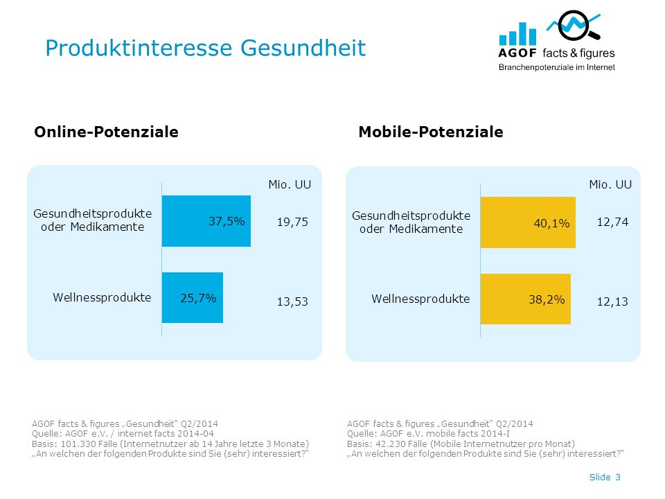 Digitale Werbespendings Gesundheit Top 20 / Internet Slide 14 In Tsd.
