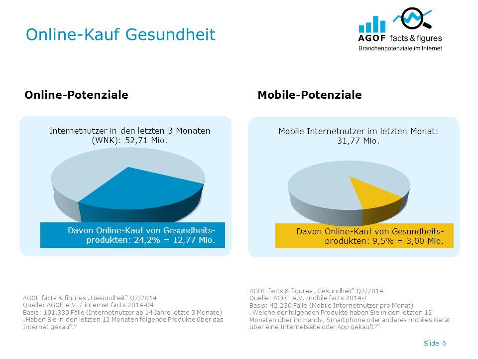 Online-Kauf Gesundheit Slide 6 Internetnutzer in den letzten 3 Monaten (WNK): 52,71 Mio. Davon Online-Kauf von Gesundheits- produkten: 9,5% = 3,00 Mio