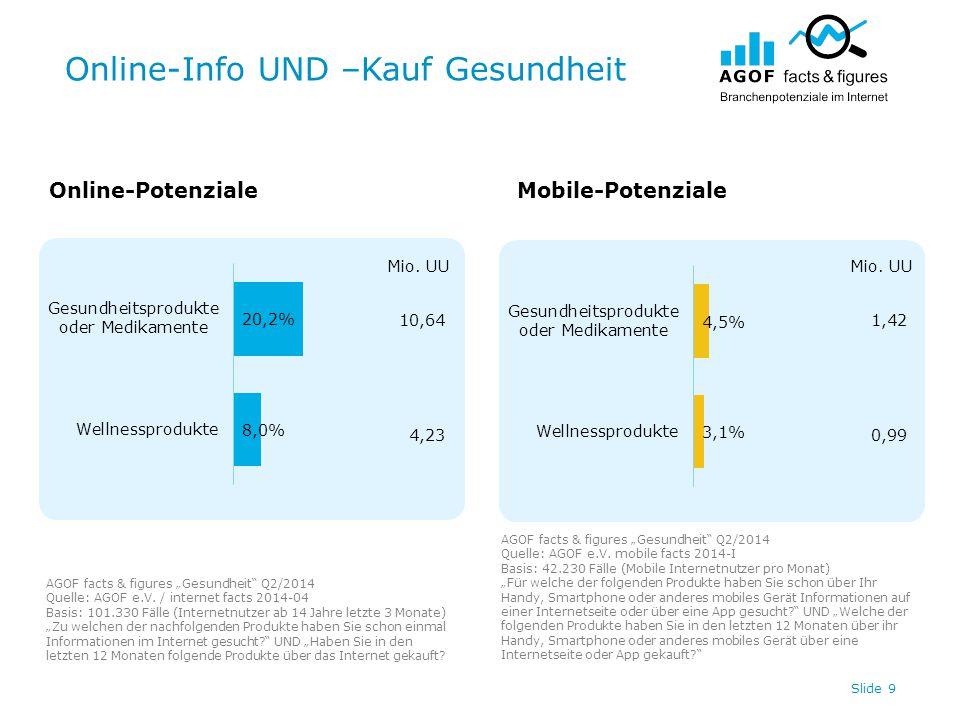 """Online-Info UND –Kauf Gesundheit Slide 9 Online-PotenzialeMobile-Potenziale AGOF facts & figures """"Gesundheit"""" Q2/2014 Quelle: AGOF e.V. / internet fac"""