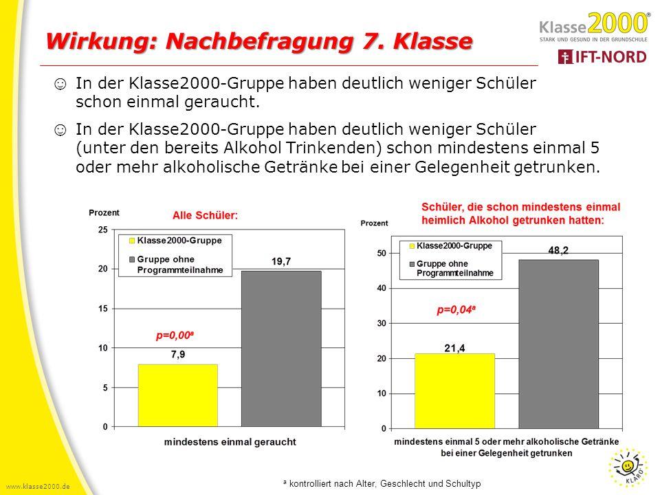 www.klasse2000.de Wirkung: Nachbefragung 7. Klasse ☺ In der Klasse2000-Gruppe haben deutlich weniger Schüler schon einmal geraucht. ☺ In der Klasse200