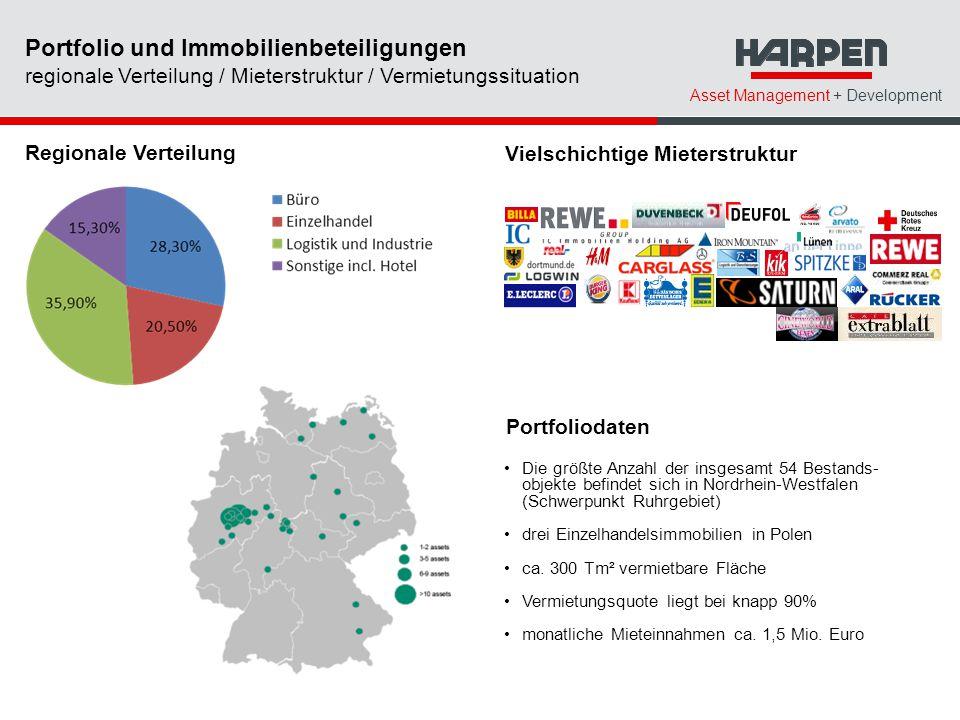 Asset Management + Development Regionale Verteilung Vielschichtige Mieterstruktur Portfoliodaten Die größte Anzahl der insgesamt 54 Bestands- objekte befindet sich in Nordrhein-Westfalen (Schwerpunkt Ruhrgebiet) drei Einzelhandelsimmobilien in Polen ca.