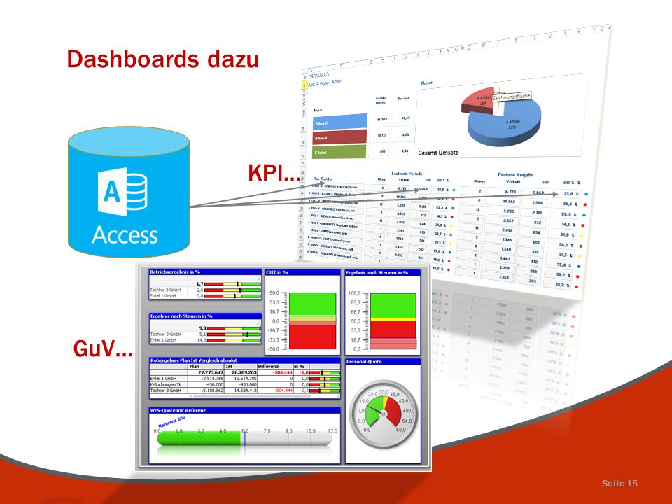 Dashboards dazu KPI… Seite 15