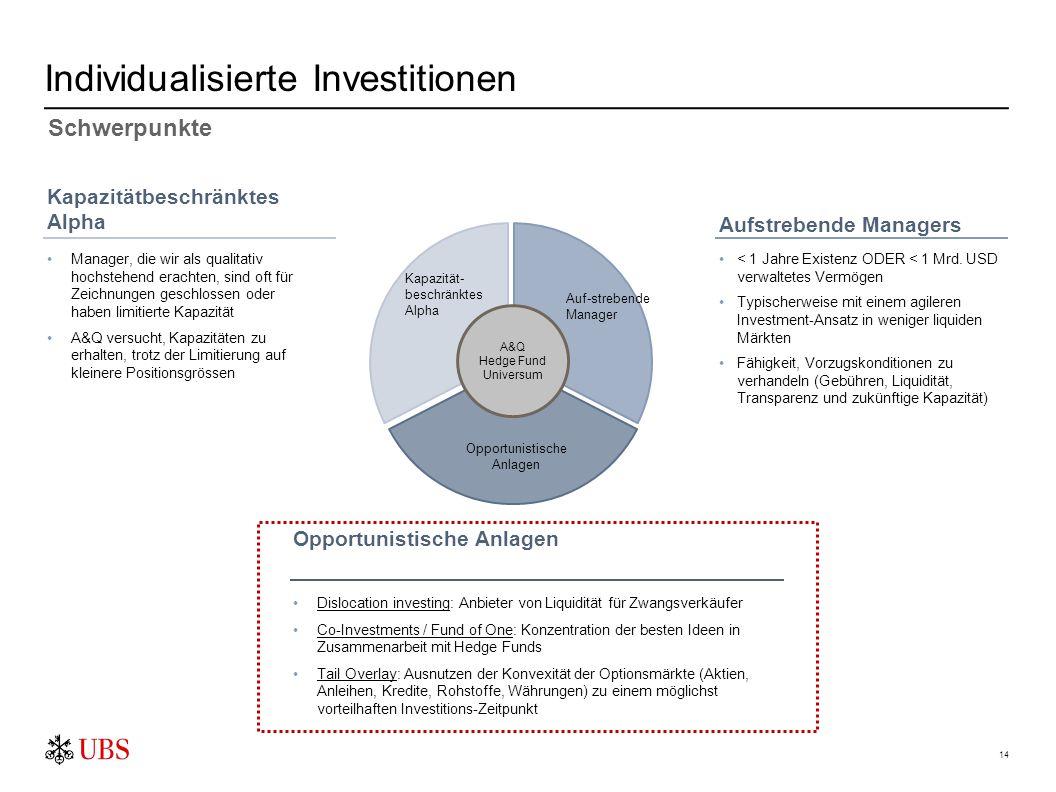 Individualisierte Investitionen 14 A&Q Hedge Fund Universum Auf-strebende Manager Opportunistische Anlagen Kapazität- beschränktes Alpha Kapazitätbesc
