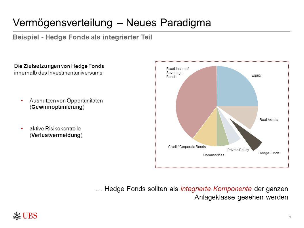 3 Vermögensverteilung – Neues Paradigma Beispiel - Hedge Fonds als integrierter Teil Die Zielsetzungen von Hedge Fonds innerhalb des Investmentunivers