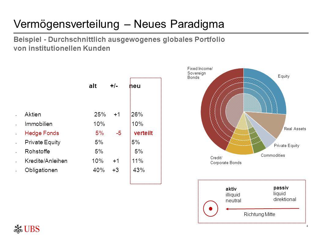 4 Vermögensverteilung – Neues Paradigma alt +/- neu Aktien 25% +1 26% Immobilien 10% 10% Hedge Fonds 5% -5 verteilt Private Equity 5% 5% Rohstoffe 5%