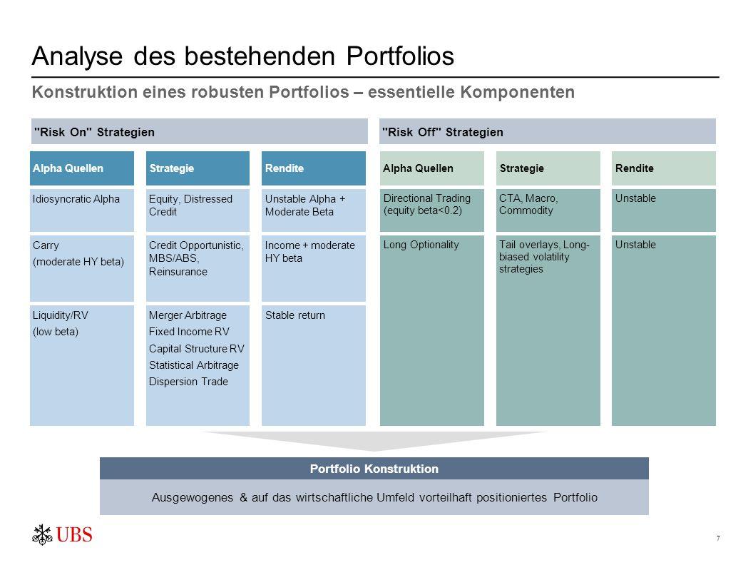 7 Analyse des bestehenden Portfolios Strategie Rendite Alpha Quellen RenditeStrategieAlpha Quellen UnstableLong OptionalityTail overlays, Long- biased