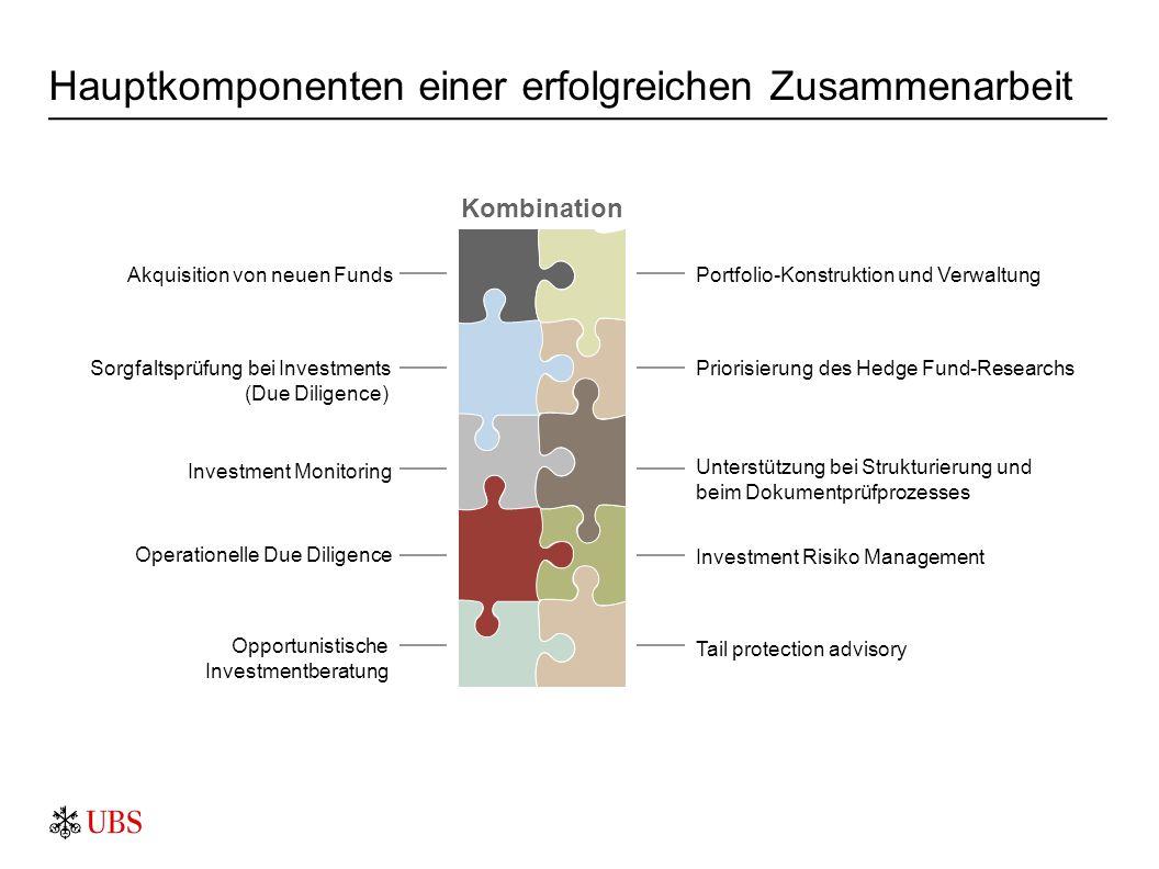 Hauptkomponenten einer erfolgreichen Zusammenarbeit Portfolio-Konstruktion und Verwaltung Priorisierung des Hedge Fund-Researchs Investment Risiko Man