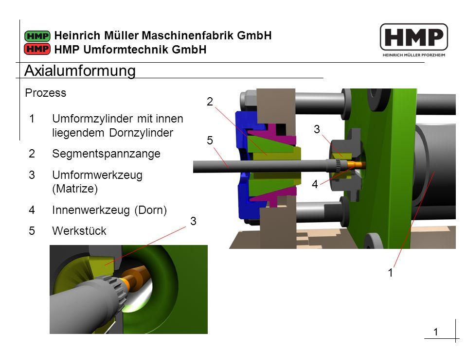 11 Heinrich Müller Maschinenfabrik GmbH HMP Umformtechnik GmbH Prozess 1 5 2 3 4 1Umformzylinder mit innen liegendem Dornzylinder 2Segmentspannzange 3