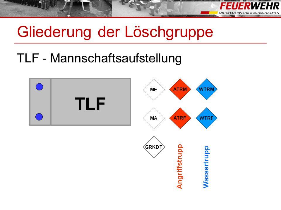 Gliederung der Löschgruppe TLF - Mannschaftsaufstellung TLF WTRF WTRM ATRF ATRM GRKDT MA ME Angriffstrupp Wassertrupp