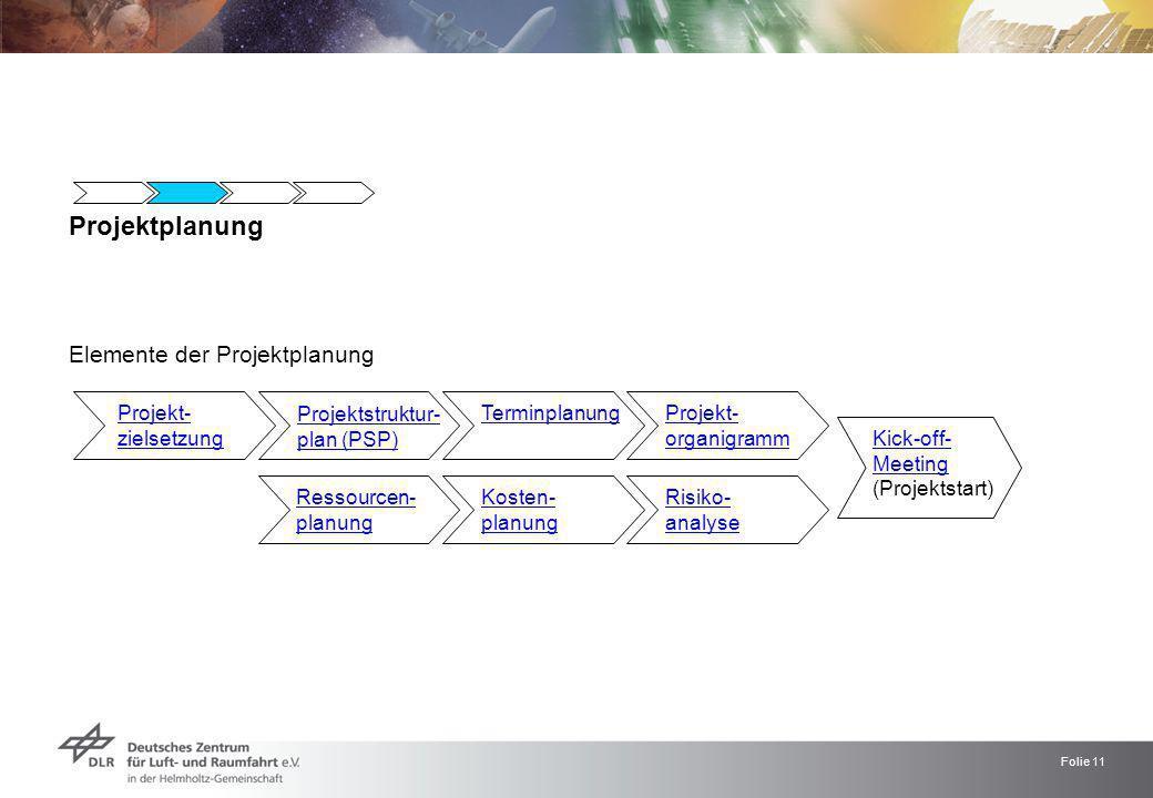 Folie 11 Projektplanung Elemente der Projektplanung Projekt- zielsetzung Projektstruktur- plan (PSP) Terminplanung Ressourcen- planung Projekt- organi