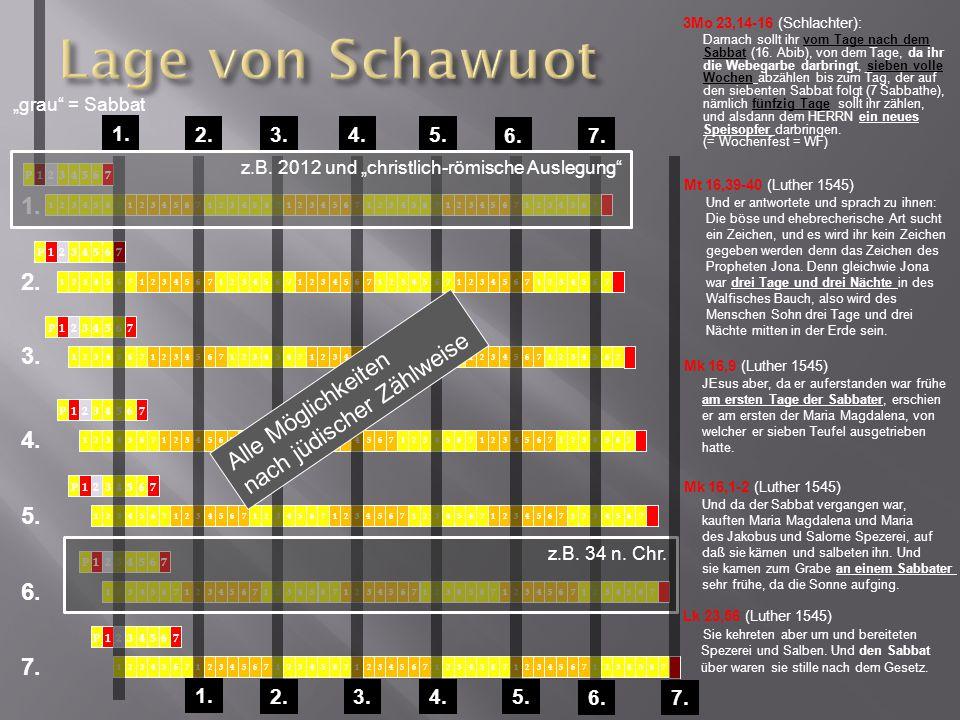 P1234567 1234567 2.3.4.5. 6.7. 1. 3Mo 23,14-16 (Schlachter): Darnach sollt ihr vom Tage nach dem Sabbat (16. Abib), von dem Tage, da ihr die Webegarbe