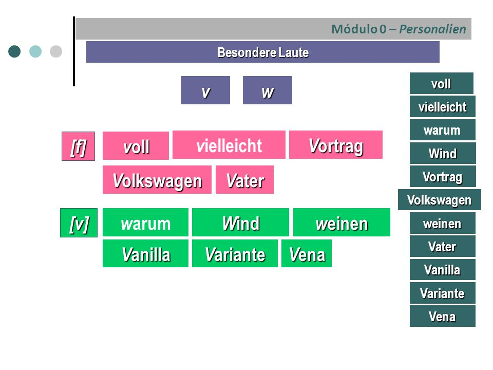 Módulo 0 – Personalien Personalien: Name, Herkunft und Wohnort Er heiβt Peter Müller und ist 32 Jahre alt.