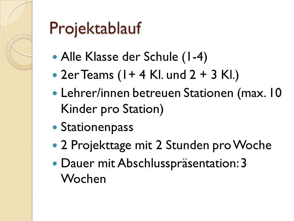 Projektablauf Alle Klasse der Schule (1-4) 2er Teams (1+ 4 Kl.