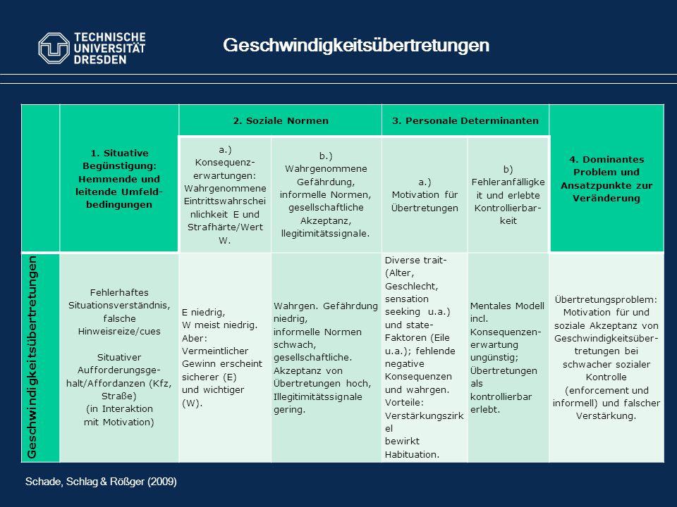 1.Situative Begünstigung: Hemmende und leitende Umfeld- bedingungen 2.
