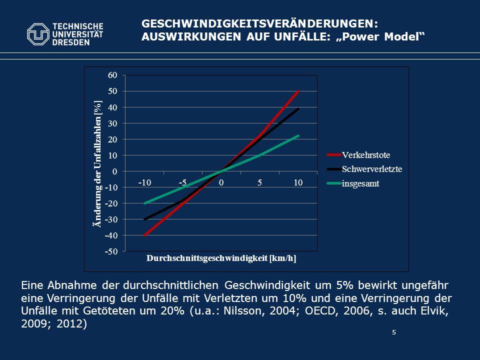 """5 GESCHWINDIGKEITSVERÄNDERUNGEN: AUSWIRKUNGEN AUF UNFÄLLE: """"Power Model Eine Abnahme der durchschnittlichen Geschwindigkeit um 5% bewirkt ungefähr eine Verringerung der Unfälle mit Verletzten um 10% und eine Verringerung der Unfälle mit Getöteten um 20% (u.a.: Nilsson, 2004; OECD, 2006, s."""