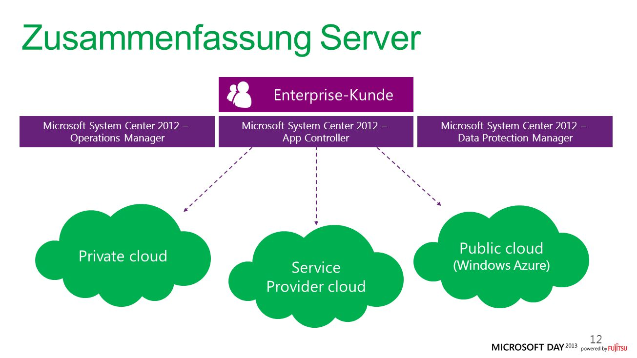 Zusammenfassung Server 12 Microsoft System Center 2012 – App Controller Service Provider cloud Public cloud (Windows Azure) Private cloud Enterprise-Kunde Microsoft System Center 2012 – Operations Manager Microsoft System Center 2012 – Data Protection Manager