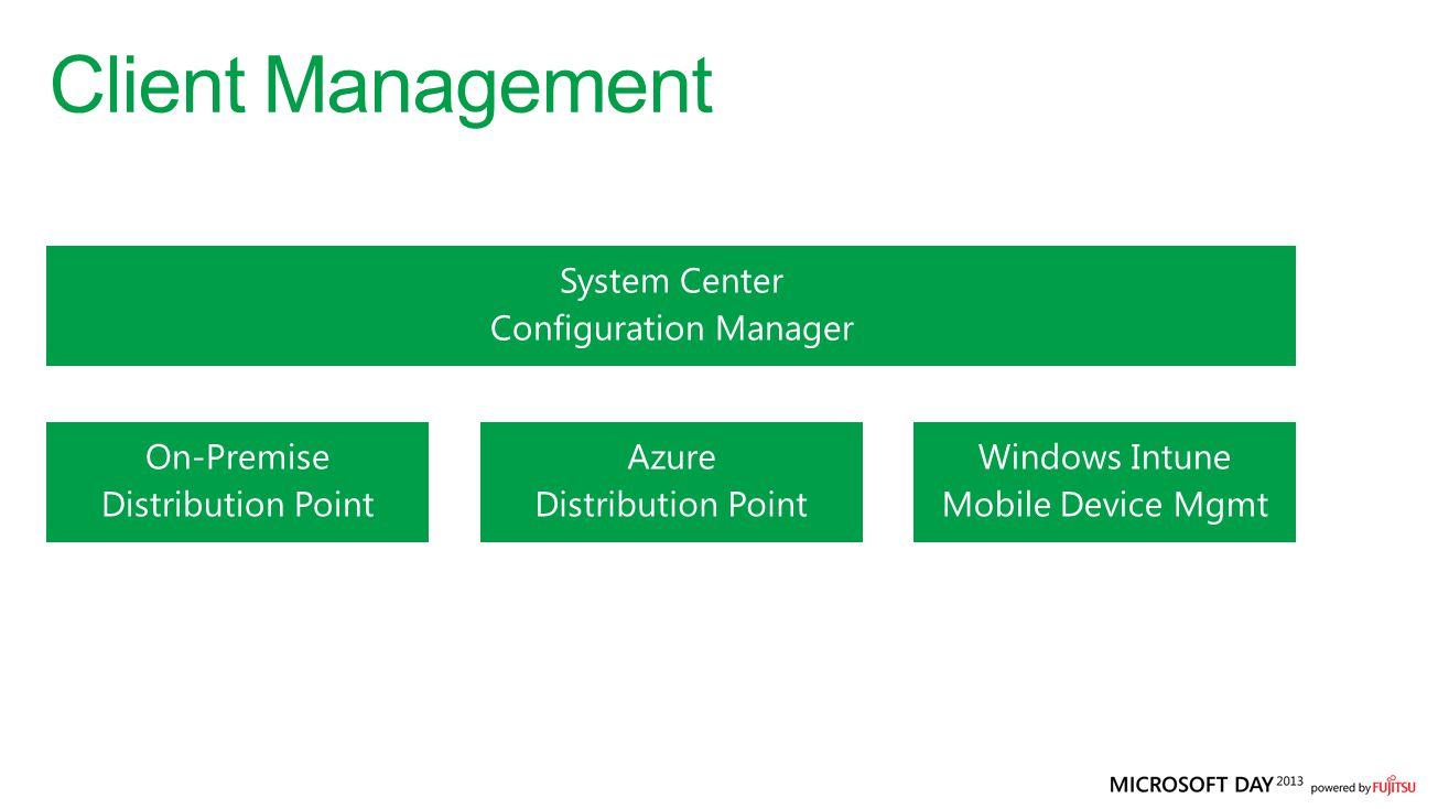 Client Management On-Premise Distribution Point Azure Distribution Point Windows Intune Mobile Device Mgmt System Center Configuration Manager