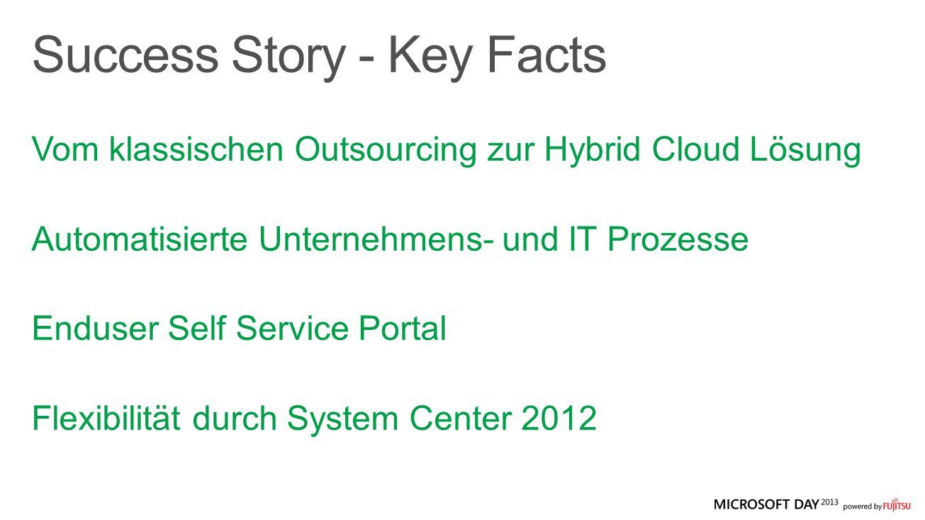 Vom klassischen Outsourcing zur Hybrid Cloud Lösung Automatisierte Unternehmens- und IT Prozesse Enduser Self Service Portal Flexibilität durch System Center 2012