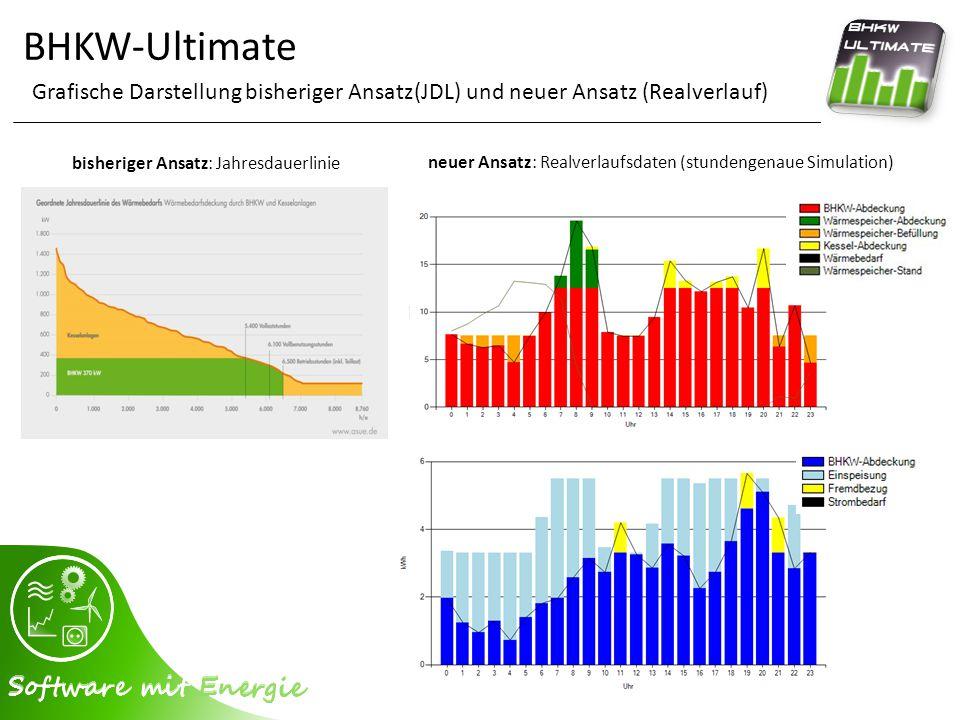 BHKW-Ultimate Programmoberfläche - Auswertung - Bedarfsabdeckung (Strom) für Strom – und Wärmeabdeckung Anzeige aller relevanten Daten