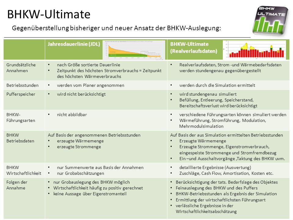 BHKW-Ultimate Gegenüberstellung bisheriger und neuer Ansatz der BHKW-Auslegung: Jahresdauerlinie (JDL)BHKW-Ultimate (Realverlaufsdaten) Grundsätzliche