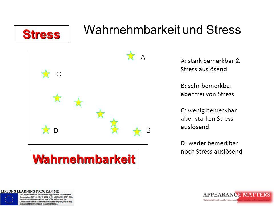 Wahrnehmbarkeit Stress Wahrnehmbarkeit und Stress A B C D A: stark bemerkbar & Stress auslösend B: sehr bemerkbar aber frei von Stress C: wenig bemerk