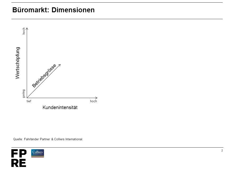 2 Büromarkt: Dimensionen hochtief hoch gering Betriebsgrösse Kundenintensität Wertschöpfung Quelle: Fahrländer Partner & Colliers International.