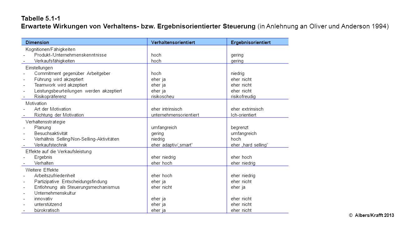 Tabelle 5.1-1 Erwartete Wirkungen von Verhaltens- bzw. Ergebnisorientierter Steuerung (in Anlehnung an Oliver und Anderson 1994) © Albers/Krafft 2013