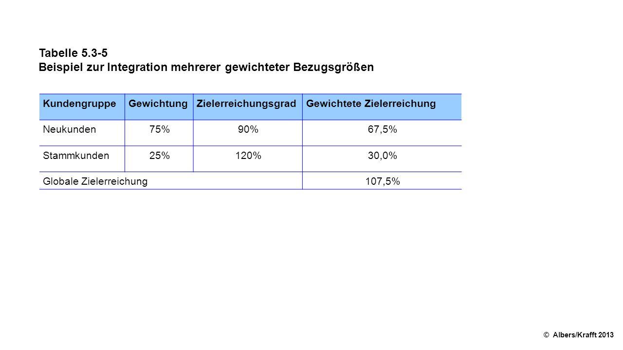Tabelle 5.3-5 Beispiel zur Integration mehrerer gewichteter Bezugsgrößen © Albers/Krafft 2013 KundengruppeGewichtungZielerreichungsgradGewichtete Ziel