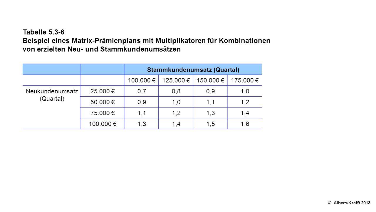 Tabelle 5.3-6 Beispiel eines Matrix-Prämienplans mit Multiplikatoren für Kombinationen von erzielten Neu- und Stammkundenumsätzen © Albers/Krafft 2013