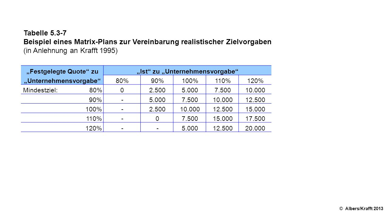 """Tabelle 5.3-7 Beispiel eines Matrix-Plans zur Vereinbarung realistischer Zielvorgaben (in Anlehnung an Krafft 1995) © Albers/Krafft 2013 """"Festgelegte"""