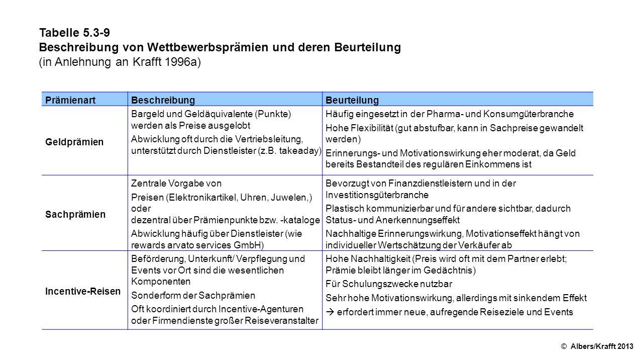 Tabelle 5.3-9 Beschreibung von Wettbewerbsprämien und deren Beurteilung (in Anlehnung an Krafft 1996a) © Albers/Krafft 2013 PrämienartBeschreibungBeur