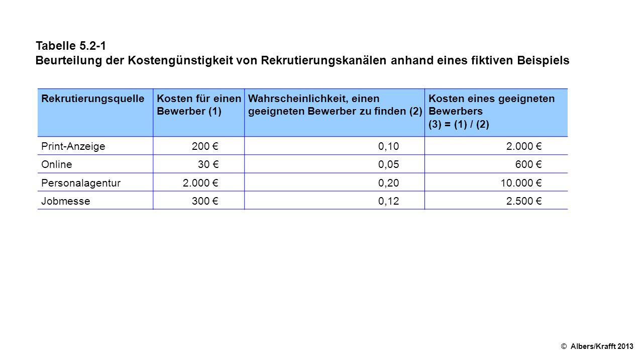 Tabelle 5.2-1 Beurteilung der Kostengünstigkeit von Rekrutierungskanälen anhand eines fiktiven Beispiels © Albers/Krafft 2013 RekrutierungsquelleKoste