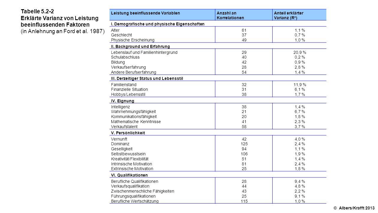 Tabelle 5.2-2 Erklärte Varianz von Leistung beeinflussenden Faktoren (in Anlehnung an Ford et al. 1987) © Albers/Krafft 2013 Leistung beeinflussende V