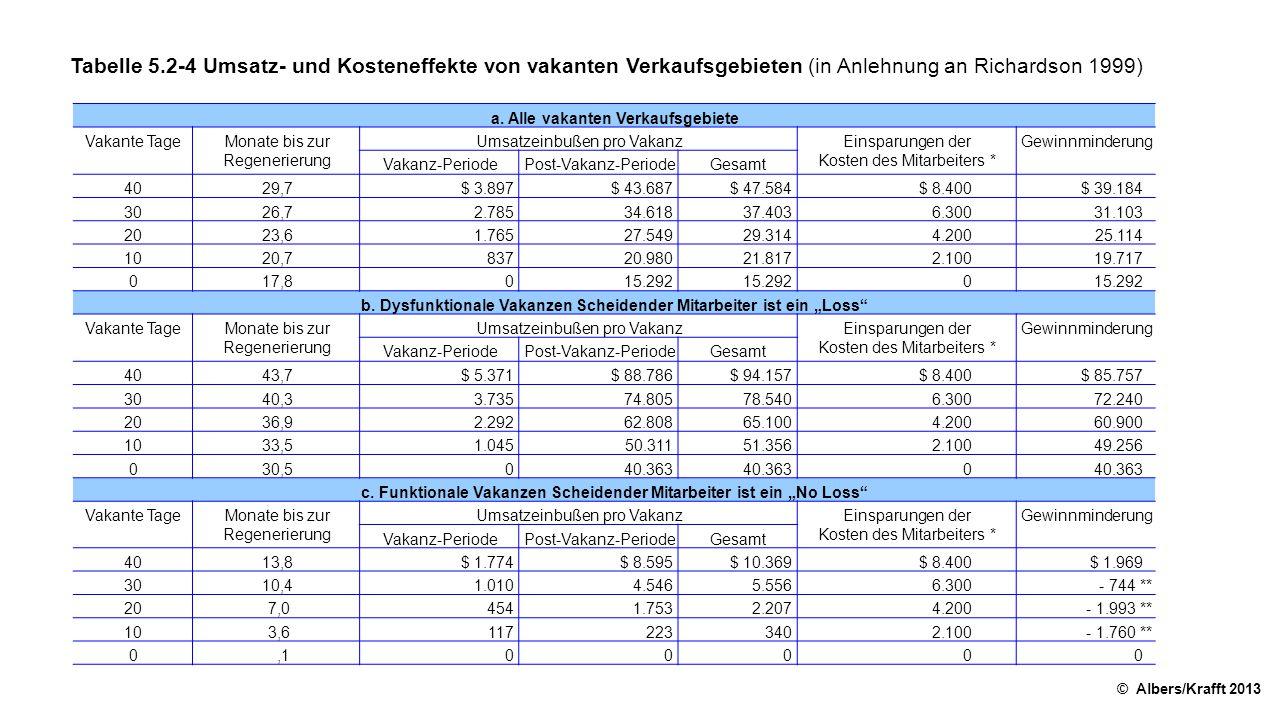 Tabelle 5.2-4 Umsatz- und Kosteneffekte von vakanten Verkaufsgebieten (in Anlehnung an Richardson 1999) © Albers/Krafft 2013 a. Alle vakanten Verkaufs