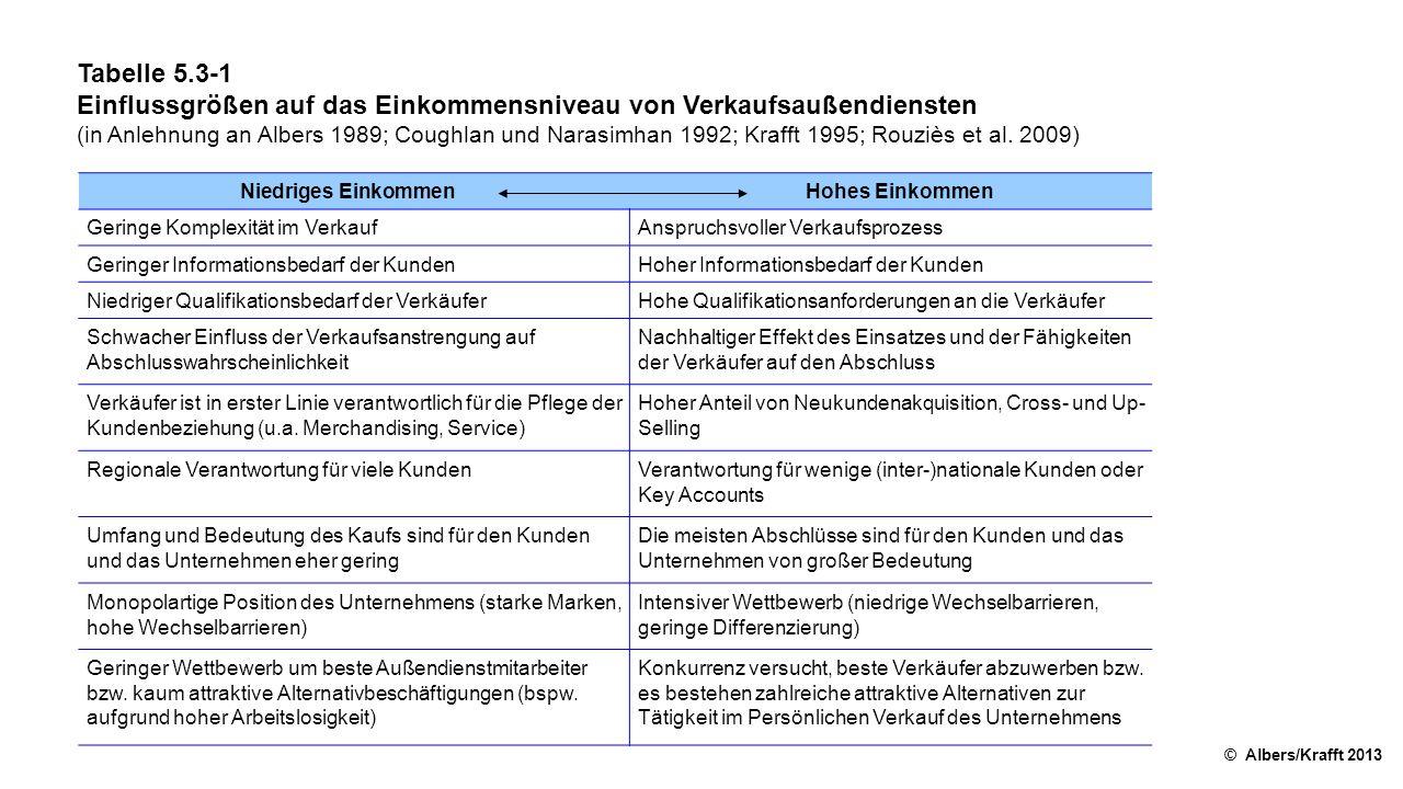 Tabelle 5.3-1 Einflussgrößen auf das Einkommensniveau von Verkaufsaußendiensten (in Anlehnung an Albers 1989; Coughlan und Narasimhan 1992; Krafft 199