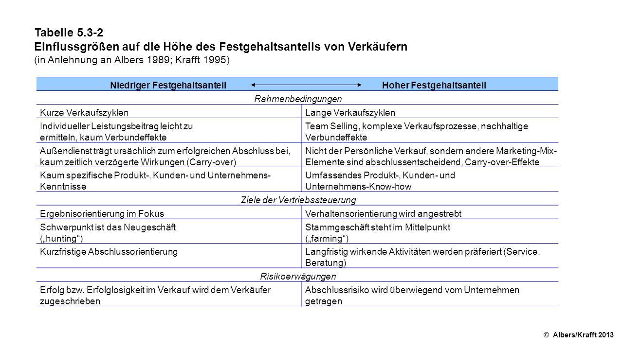 Tabelle 5.3-2 Einflussgrößen auf die Höhe des Festgehaltsanteils von Verkäufern (in Anlehnung an Albers 1989; Krafft 1995) © Albers/Krafft 2013 Niedri