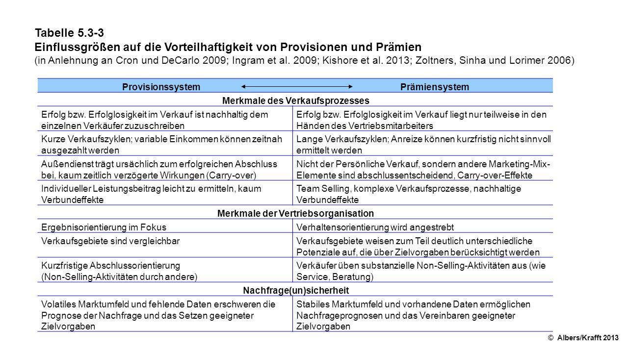 Tabelle 5.3-3 Einflussgrößen auf die Vorteilhaftigkeit von Provisionen und Prämien (in Anlehnung an Cron und DeCarlo 2009; Ingram et al. 2009; Kishore
