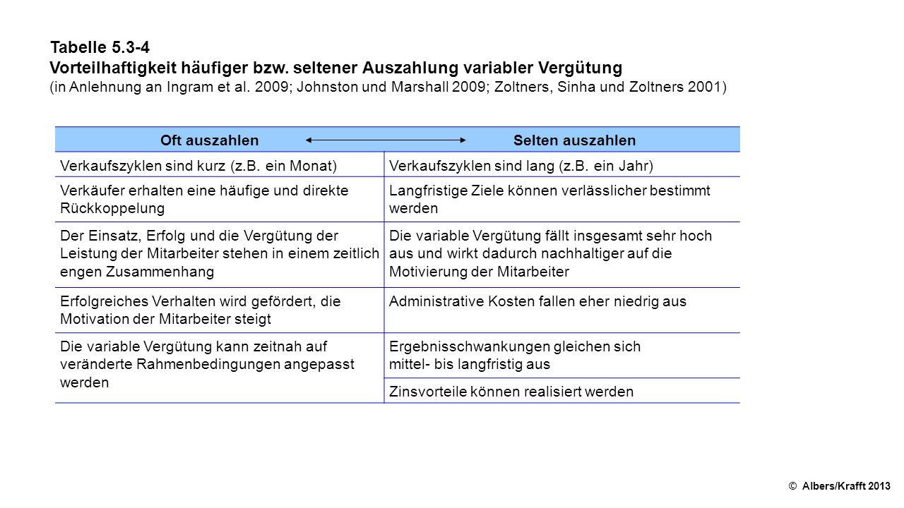 Tabelle 5.3-5 Beispiel zur Integration mehrerer gewichteter Bezugsgrößen © Albers/Krafft 2013 KundengruppeGewichtungZielerreichungsgradGewichtete Zielerreichung Neukunden75%90%67,5% Stammkunden25%120%30,0% Globale Zielerreichung107,5%