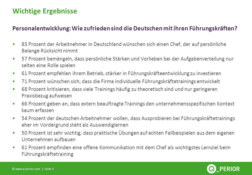 Seite 4 © www.q-perior.com | 83 Prozent der Arbeitnehmer in Deutschland wünschen sich einen Chef, der auf persönliche Belange Rücksicht nimmt 57 Prozent bemängeln, dass persönliche Stärken und Vorlieben bei der Aufgabenverteilung nur selten eine Rolle spielen 61 Prozent empfehlen ihrem Betrieb, stärker in Führungskräfteentwicklung zu investieren 71 Prozent wünschen sich, dass die Firma individuelle Führungskräftetrainings entwickelt 68 Prozent kritisieren, dass viele Trainings häufig zu theoretisch sind und nur geringeren Praxisbezug aufweisen 66 Prozent geben an, dass extern beauftragte Trainings den unternehmensspezifischen Kontext kaum erfassen 54 Prozent der deutschen Arbeitnehmer wollen, dass Ausprobieren bei Führungskräftetrainings eher im Vordergrund steht als Auswendiglernen 50 Prozent ist sehr wichtig, dass praktische Übungen auf echten Fallbeispielen aus dem eigenen Unternehmen aufbauen 61 Prozent empfinden eine offene Kommunikation mit dem Chef als wichtigstes Lernziel beim Führungskräftetraining Wichtige Ergebnisse Personalentwicklung: Wie zufrieden sind die Deutschen mit ihren Führungskräften