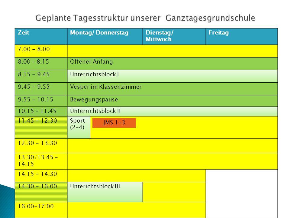 ZeitMontag/ DonnerstagDienstag/ Mittwoch Freitag 7.00 - 8.00 8.00 – 8.15Offener Anfang 8.15 - 9.45Unterrichtsblock I 9.45 - 9.55Vesper im Klassenzimmer 9.55 - 10.15Bewegungspause 10.15 – 11.45Unterrichtsblock II 11.45 - 12.30Sport (2-4) 12.30 - 13.30 13.30/13.45 - 14.15 14.15 - 14.30 14.30 - 16.00Unterichtsblock III 16.00-17.00 JMS 1-3