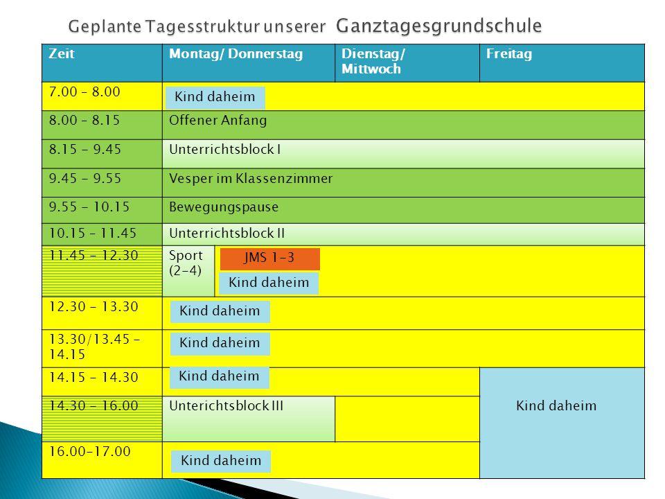 ZeitMontag/ DonnerstagDienstag/ Mittwoch Freitag 7.00 – 8.00 8.00 – 8.15Offener Anfang 8.15 - 9.45Unterrichtsblock I 9.45 - 9.55Vesper im Klassenzimmer 9.55 - 10.15Bewegungspause 10.15 – 11.45Unterrichtsblock II 11.45 - 12.30Sport (2-4) 12.30 - 13.30 13.30/13.45 - 14.15 14.15 - 14.30 14.30 - 16.00Unterichtsblock III 16.00-17.00 Kind daheim JMS 1-3 Kind daheim