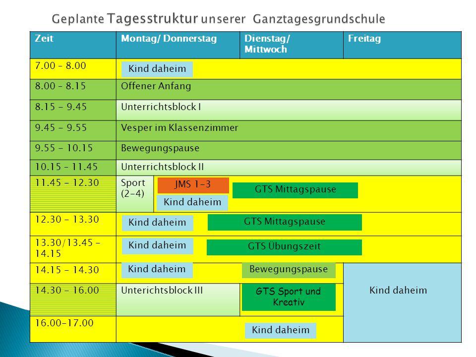 ZeitMontag/ DonnerstagDienstag/ Mittwoch Freitag 7.00 – 8.00 8.00 – 8.15Offener Anfang 8.15 - 9.45Unterrichtsblock I 9.45 - 9.55Vesper im Klassenzimmer 9.55 - 10.15Bewegungspause 10.15 – 11.45Unterrichtsblock II 11.45 - 12.30Sport (2-4) 12.30 - 13.30 13.30/13.45 - 14.15 14.15 - 14.30 14.30 - 16.00Unterichtsblock III 16.00-17.00 Kind daheim JMS 1-3 GTS Übungszeit Kind daheim Bewegungspause GTS Sport und Kreativ Kind daheim GTS Mittagspause