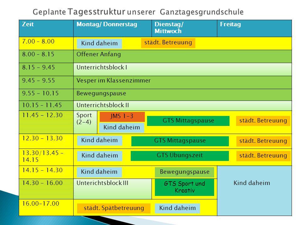 ZeitMontag/ DonnerstagDienstag/ Mittwoch Freitag 7.00 – 8.00 8.00 – 8.15Offener Anfang 8.15 - 9.45Unterrichtsblock I 9.45 - 9.55Vesper im Klassenzimmer 9.55 - 10.15Bewegungspause 10.15 – 11.45Unterrichtsblock II 11.45 - 12.30Sport (2-4) 12.30 - 13.30 13.30/13.45 - 14.15 14.15 - 14.30 14.30 - 16.00Unterichtsblock III 16.00-17.00 Kind daheim JMS 1-3 GTS Übungszeit Kind daheim Bewegungspause GTS Sport und Kreativ Kind daheim GTS Mittagspause städt.
